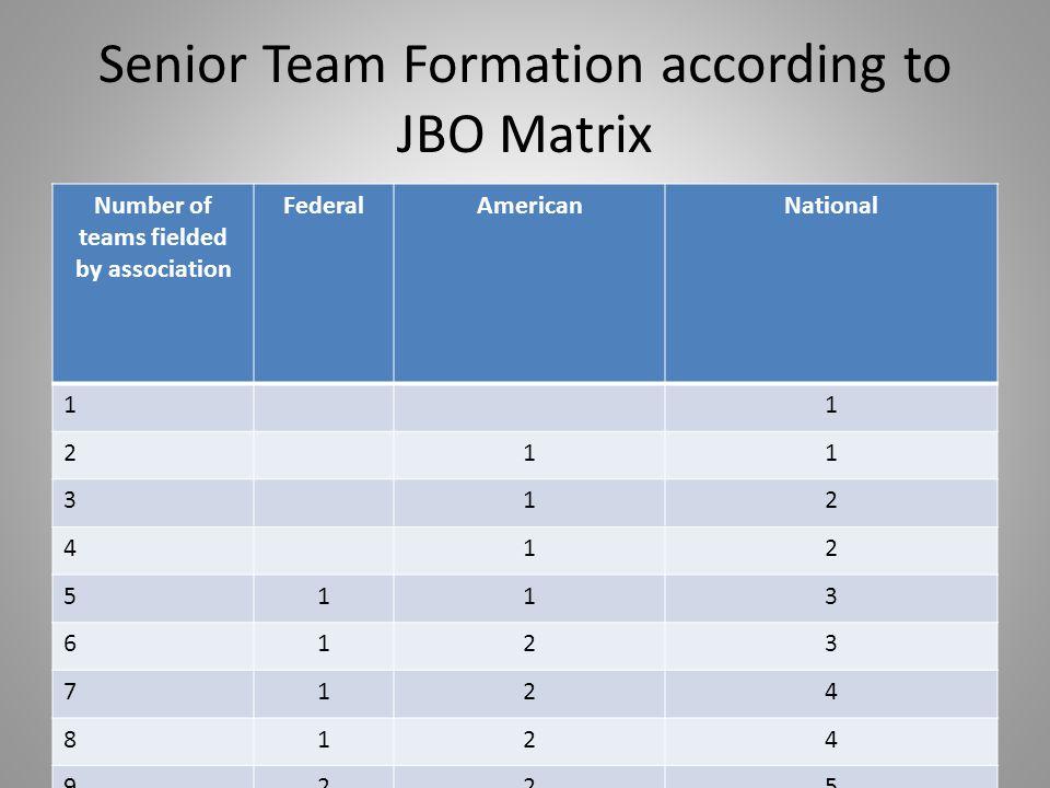 Senior Team Formation according to JBO Matrix