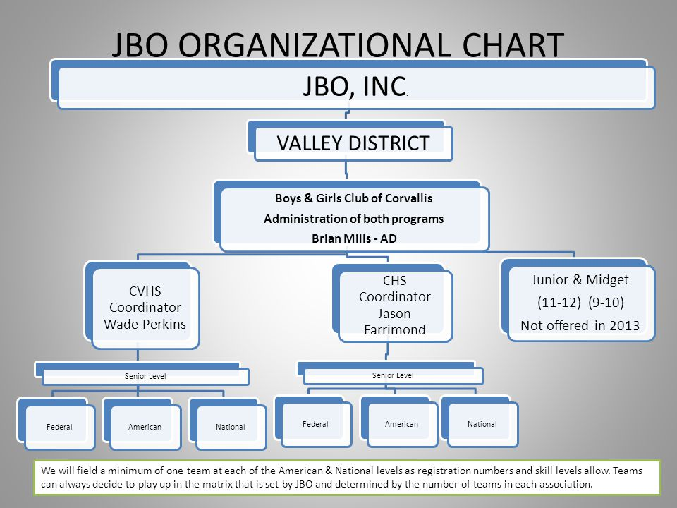 JBO ORGANIZATIONAL CHART