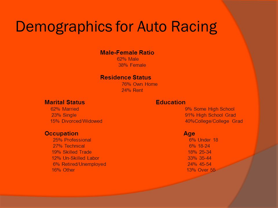 Demographics for Auto Racing