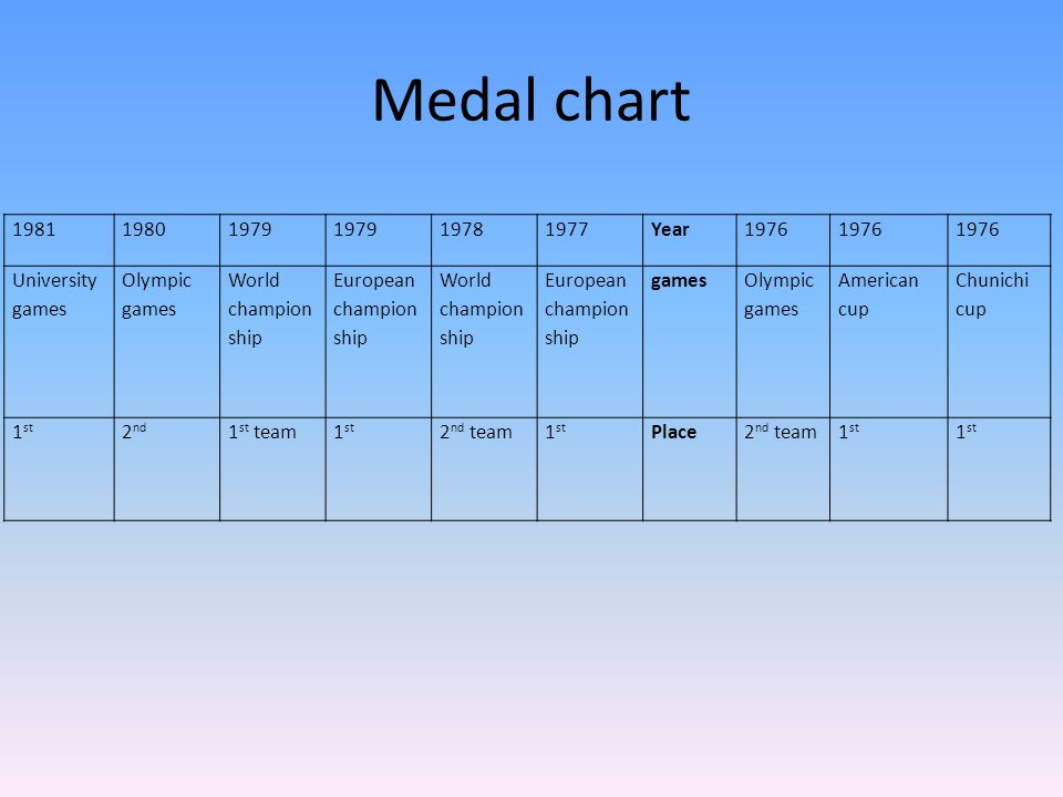 Medal chart 1981 1980 1979 1978 1977 Year 1976 University games