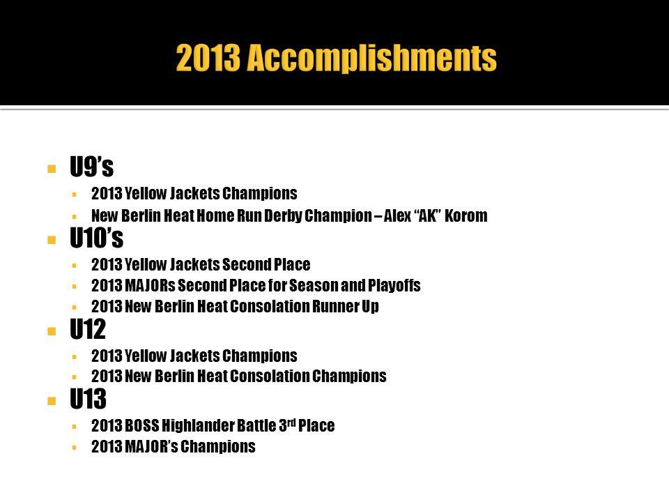 2013 Accomplishments U9's U10's U12 U13 2013 Yellow Jackets Champions