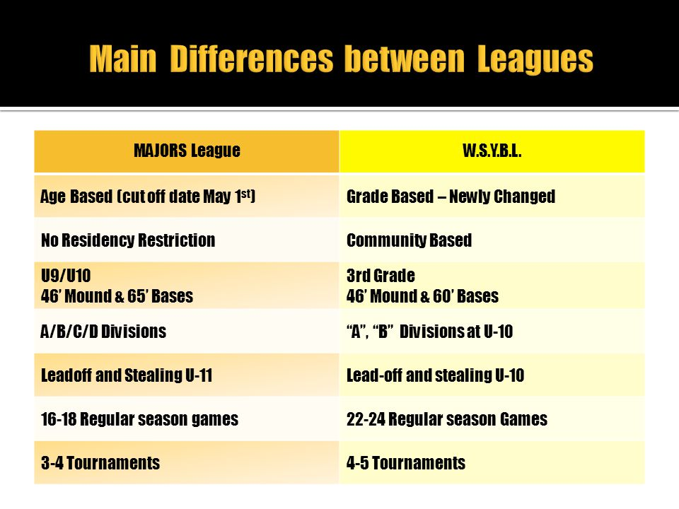 Main Differences between Leagues