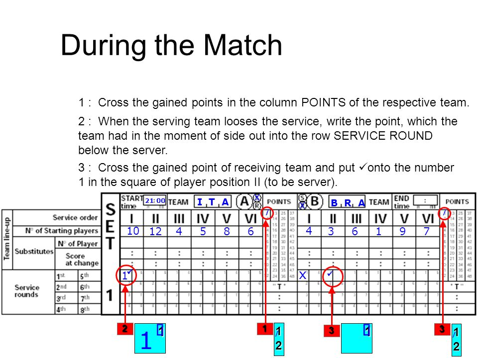 During the Match 1 : Cross the gained points in the column POINTS of the respective team.