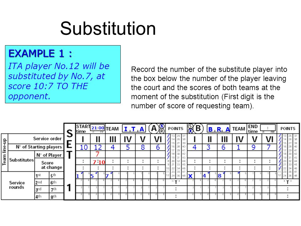 Substitution EXAMPLE 1 :