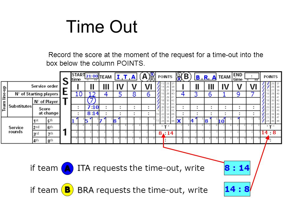 Time Out if team ITA requests the time-out, write A 8 : 14