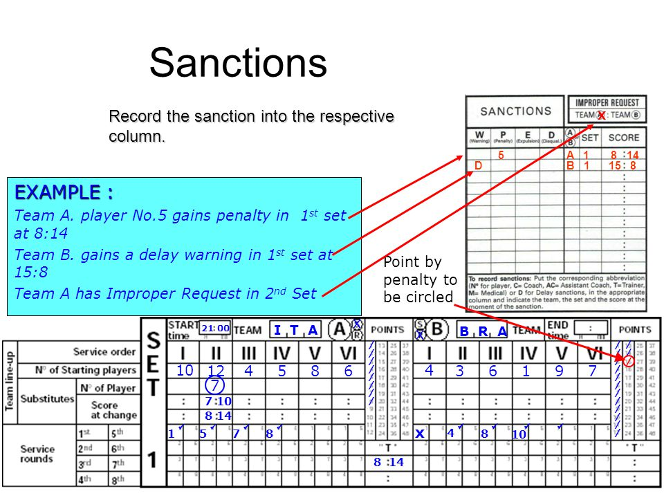 Sanctions EXAMPLE : Record the sanction into the respective column.