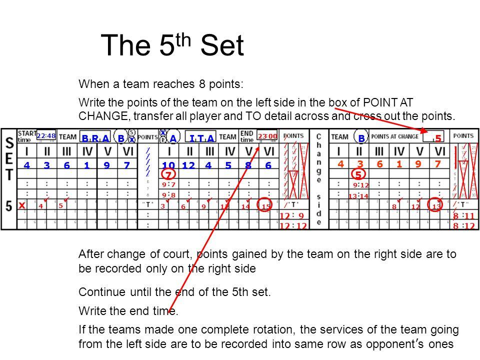 The 5th Set When a team reaches 8 points: