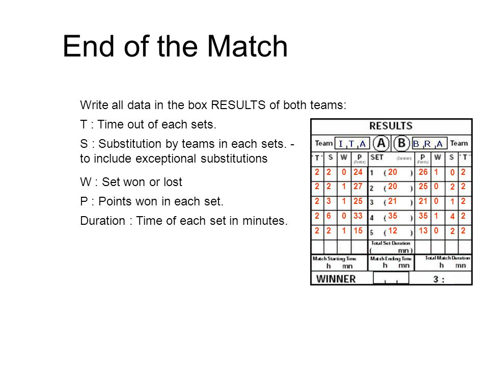 End of the Match Write all data in the box RESULTS of both teams:
