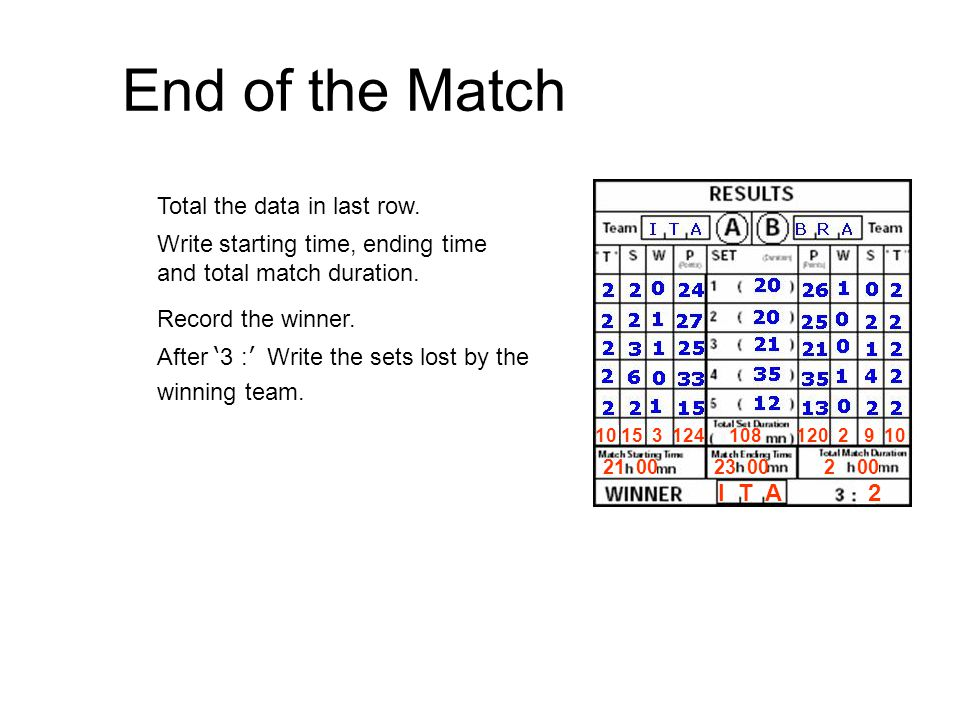 End of the Match Total the data in last row.