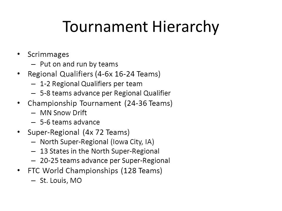Tournament Hierarchy Scrimmages Regional Qualifiers (4-6x 16-24 Teams)