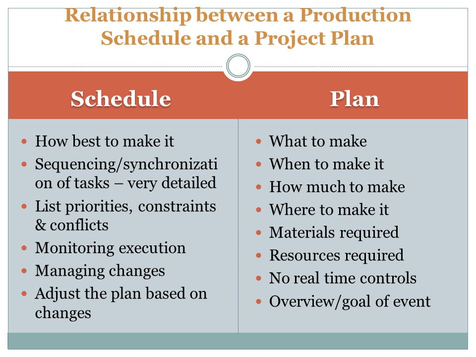 Relationship between a Production Schedule and a Project Plan