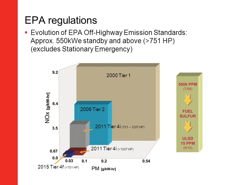 EPA regulations Evolution of EPA Off-Highway Emission Standards: Approx. 550kWe standby and above (>751 HP) (excludes Stationary Emergency)