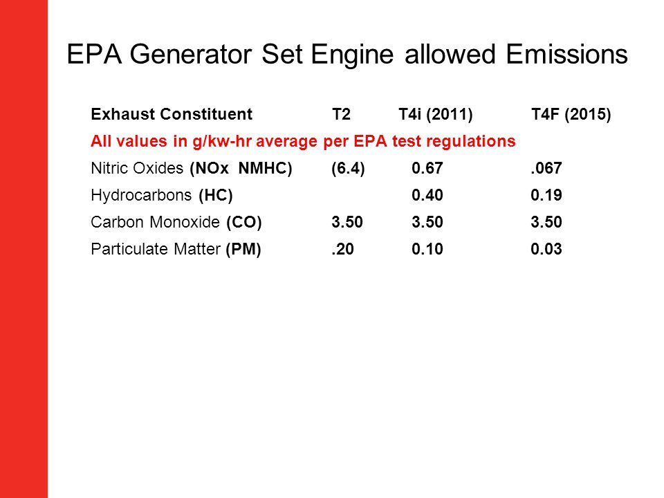EPA Generator Set Engine allowed Emissions