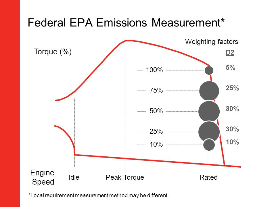 Federal EPA Emissions Measurement*