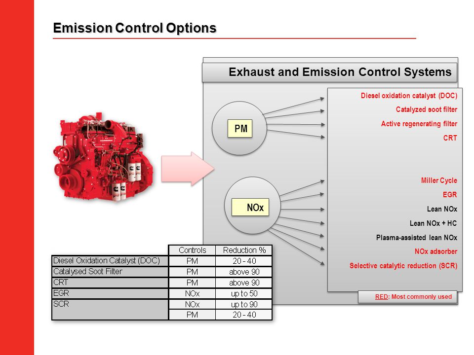 Emission Control Options