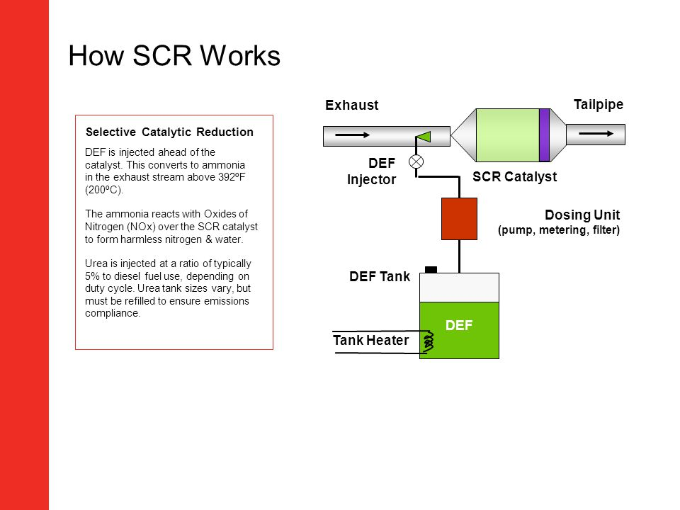 How SCR Works Exhaust Tailpipe DEF Injector SCR Catalyst Dosing Unit