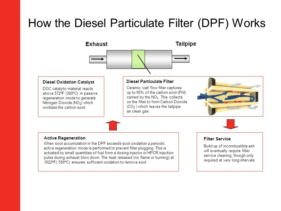 How the Diesel Particulate Filter (DPF) Works