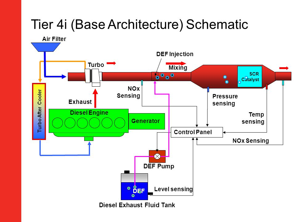 Tier 4i (Base Architecture) Schematic
