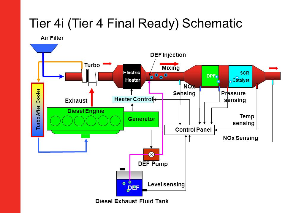 Tier 4i (Tier 4 Final Ready) Schematic