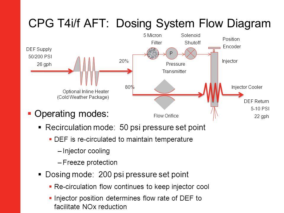 CPG T4i/f AFT: Dosing System Flow Diagram