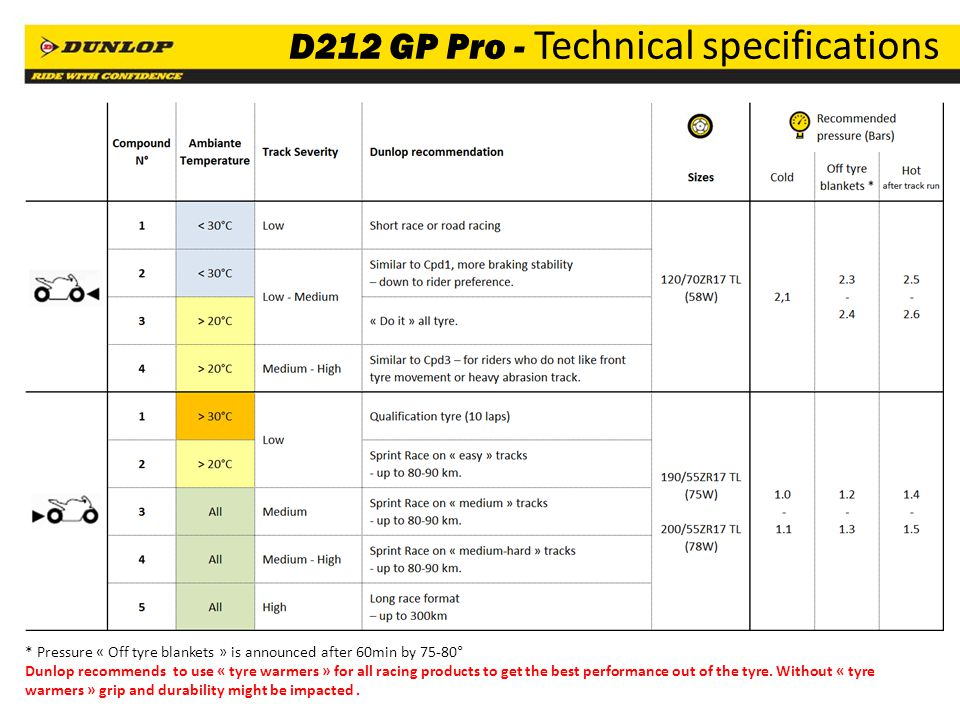 D212 GP Pro - Technical specifications