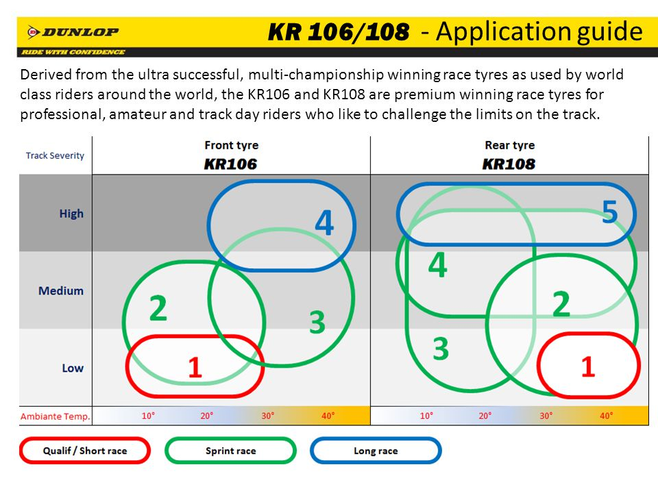 KR 106/108 - Application guide