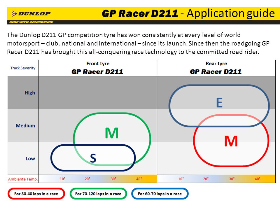 GP Racer D211 - Application guide