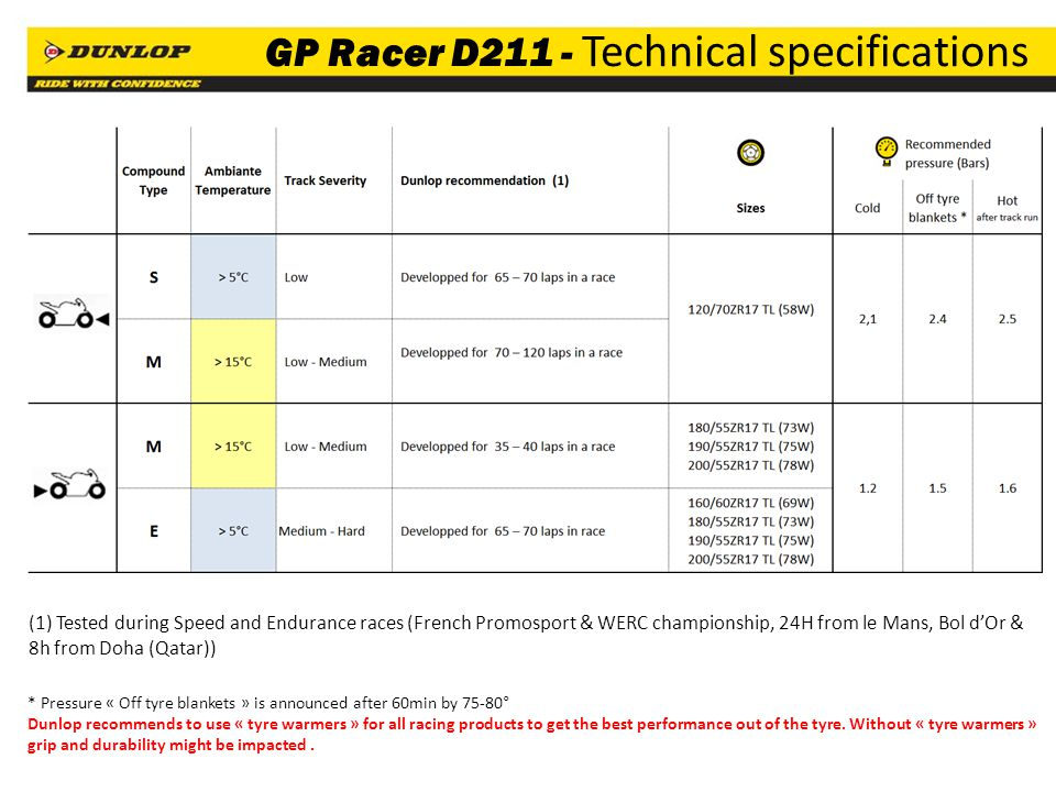 GP Racer D211 - Technical specifications