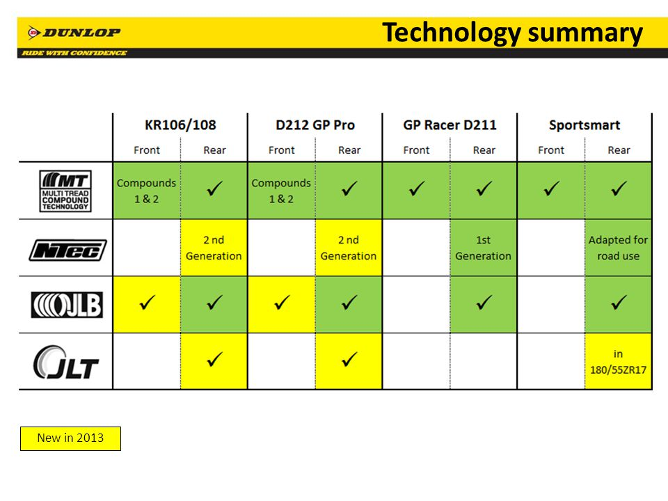 Technology summary New in 2013