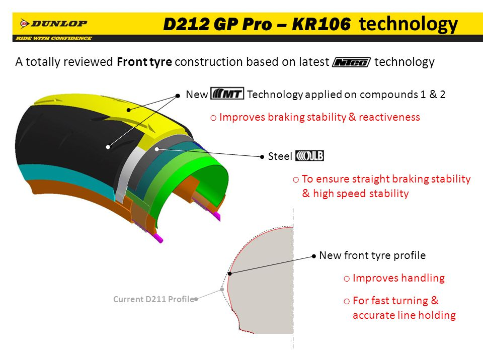 D212 GP Pro – KR106 technology A totally reviewed Front tyre construction based on latest technology.