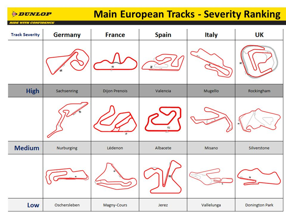 Main European Tracks - Severity Ranking