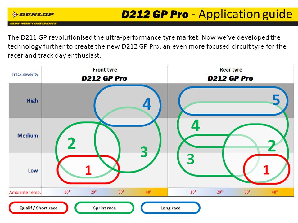 D212 GP Pro - Application guide