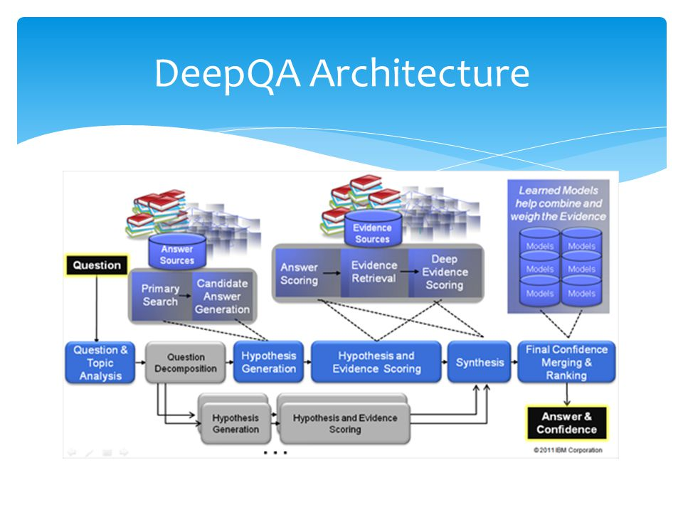 DeepQA Architecture Major overhaul from PIQUANT system.