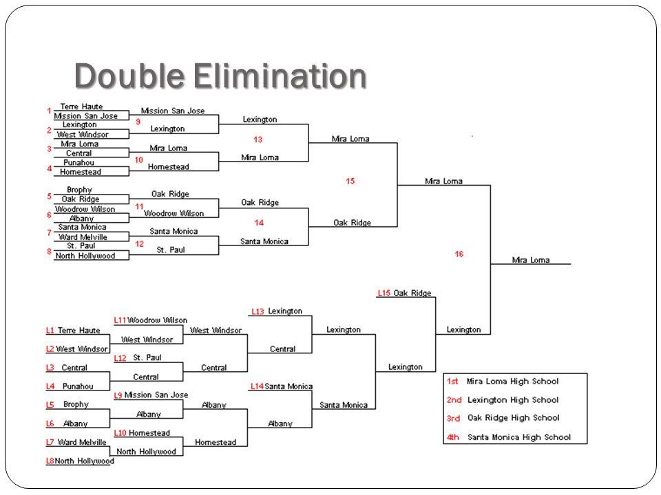 Double Elimination