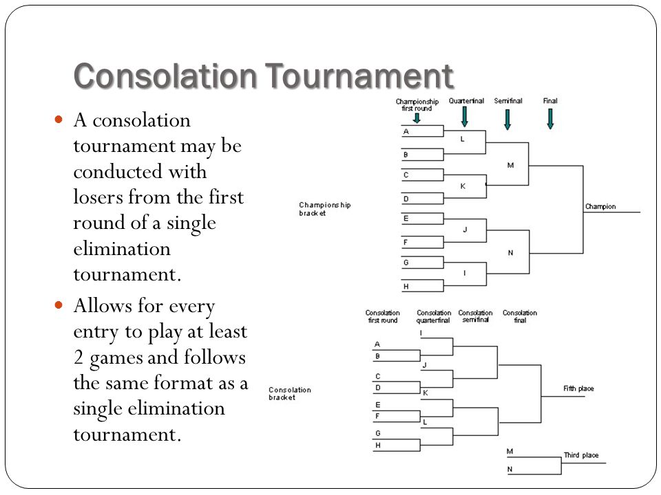 Consolation Tournament