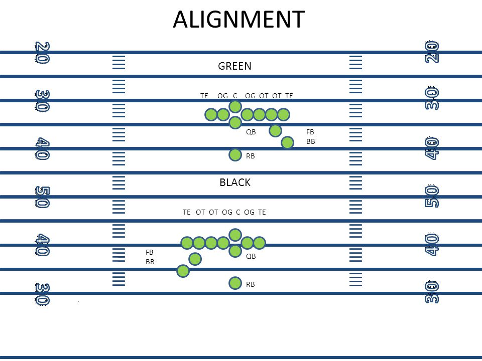 ALIGNMENT GREEN BLACK TE OG C OG OT OT TE QB FB BB RB