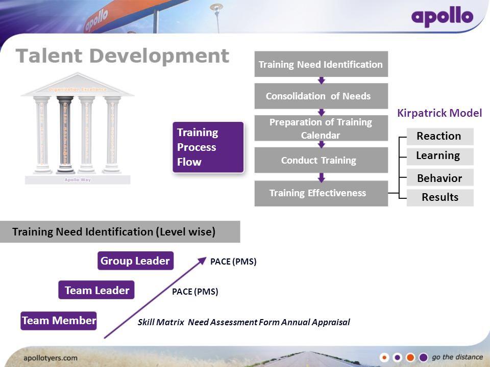 Preparation of Training Training Effectiveness
