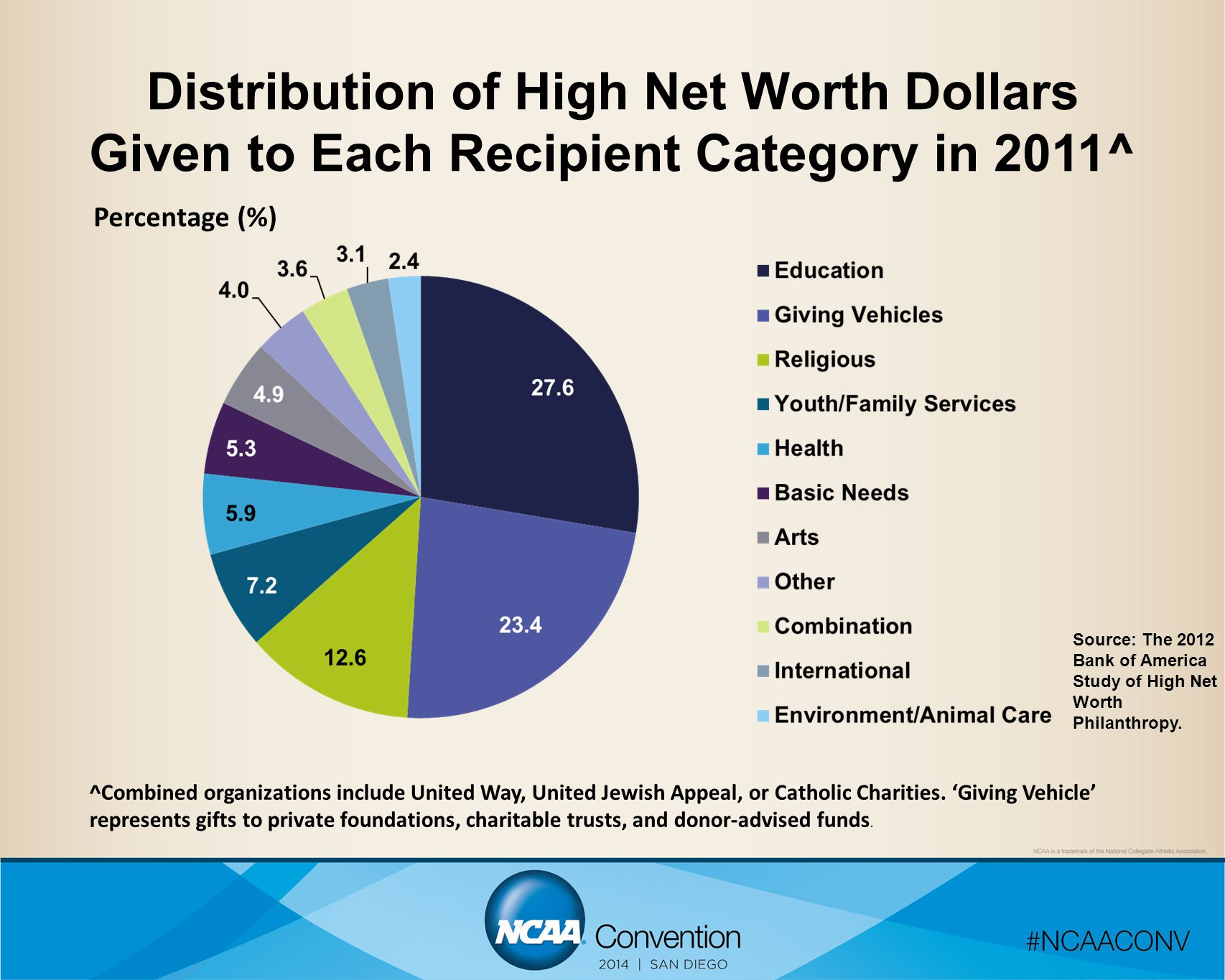 Distribution of High Net Worth Dollars Given to Each Recipient Category in 2011^