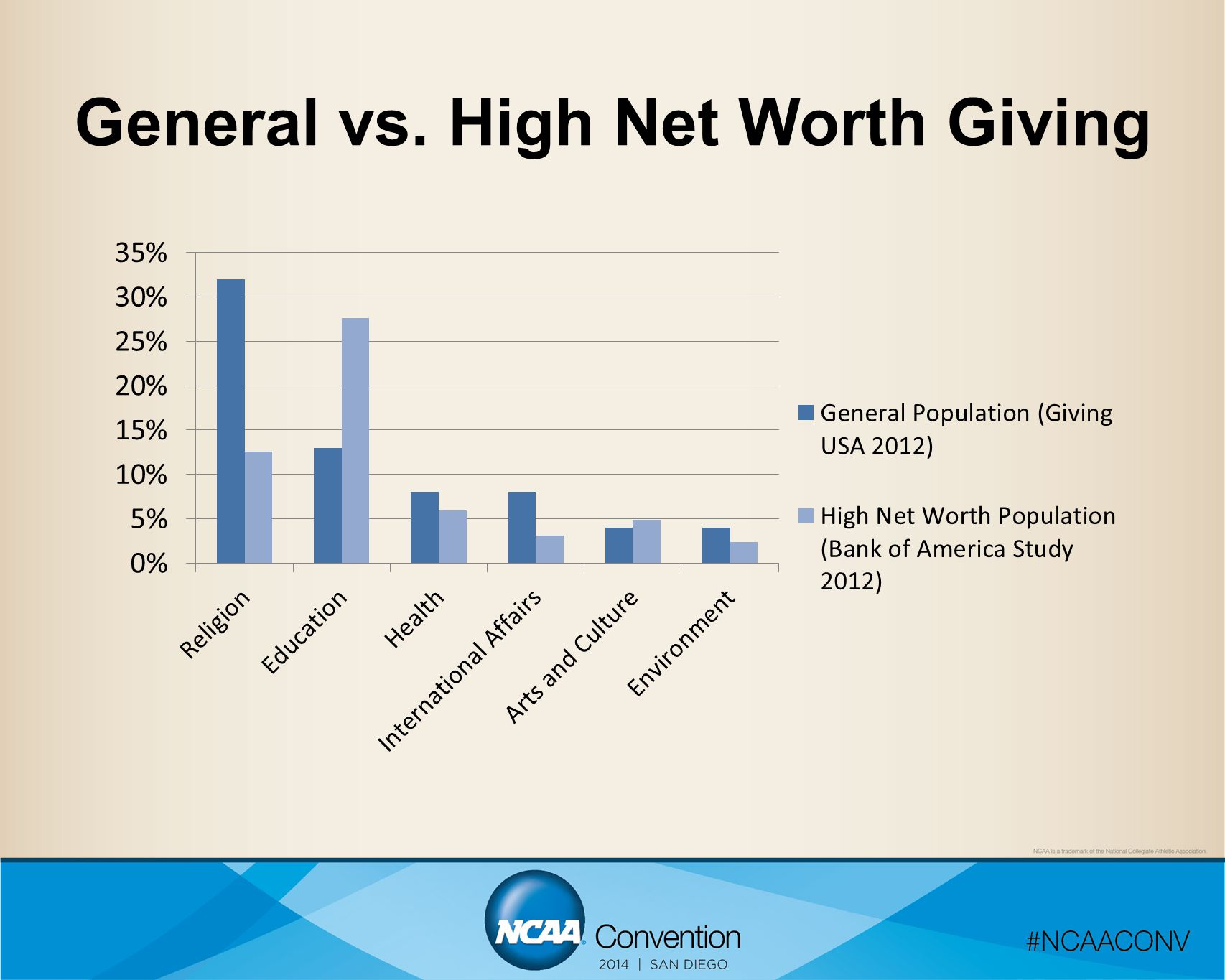 General vs. High Net Worth Giving