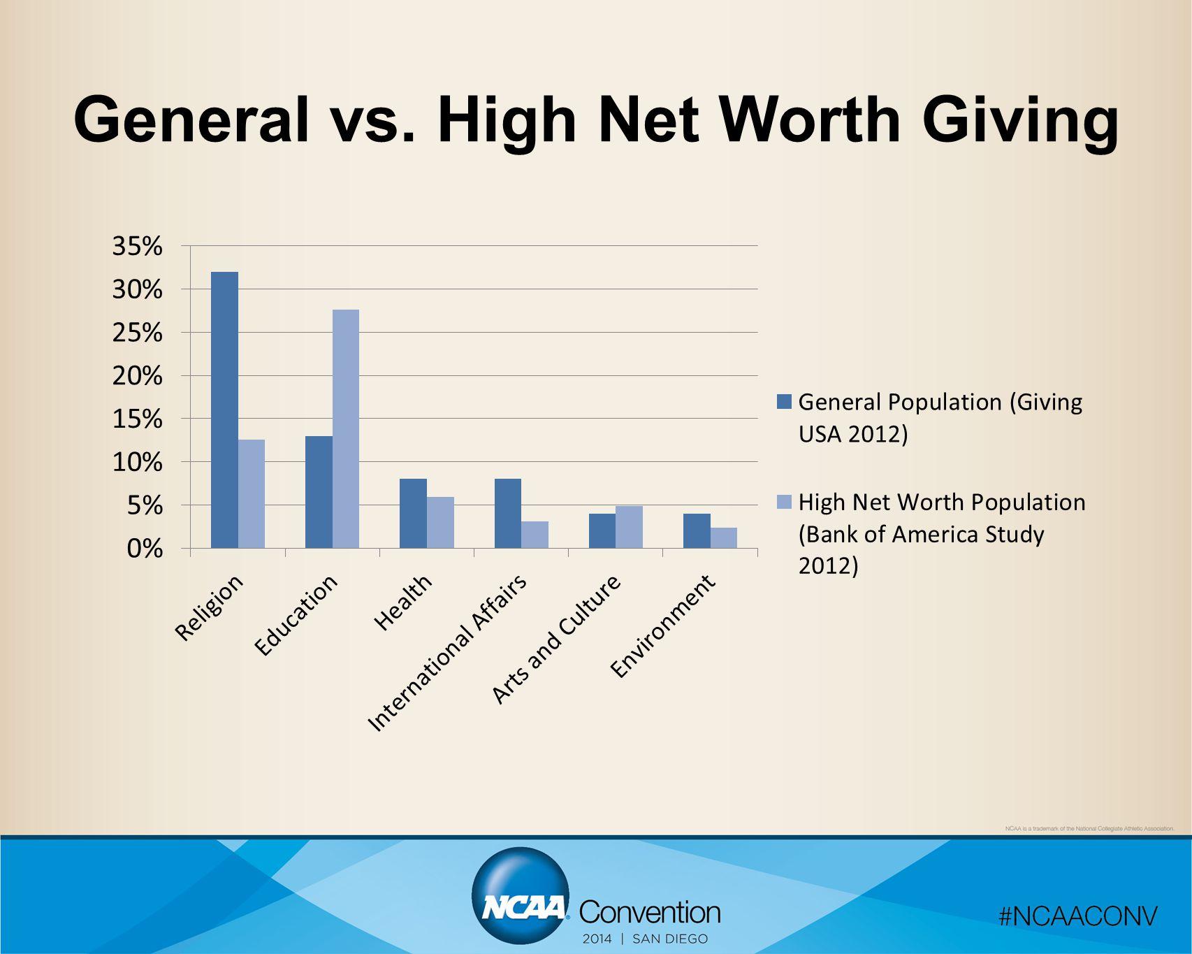 General vs. High Net Worth Giving