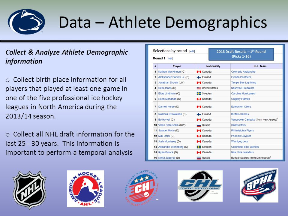 Data – Athlete Demographics