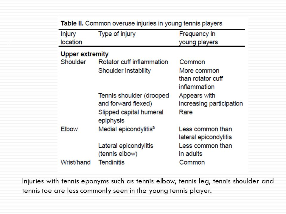 Injuries with tennis eponyms such as tennis elbow, tennis leg, tennis shoulder and tennis toe are less commonly seen in the young tennis player.