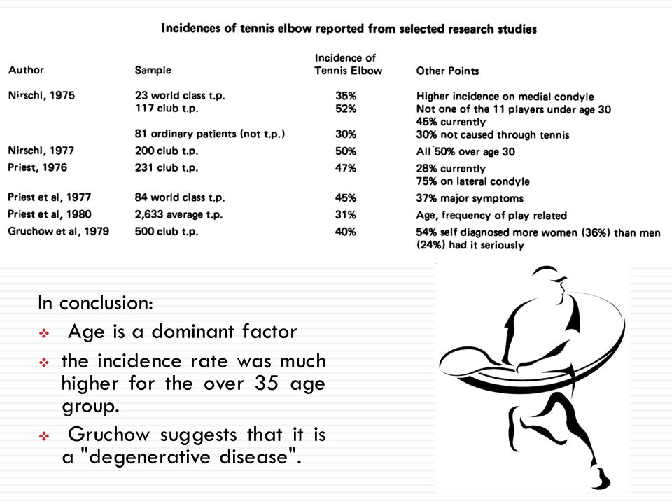 In conclusion: Age is a dominant factor. the incidence rate was much higher for the over 35 age group.