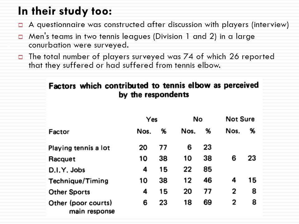 In their study too: A questionnaire was constructed after discussion with players (interview)