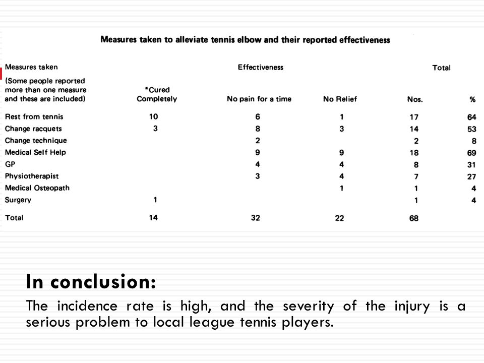 In conclusion: The incidence rate is high, and the severity of the injury is a serious problem to local league tennis players.
