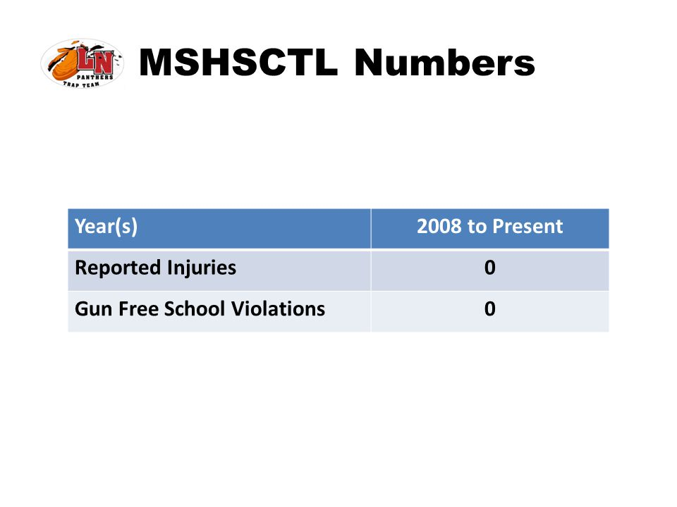 MSHSCTL Numbers Year(s) 2008 to Present Reported Injuries