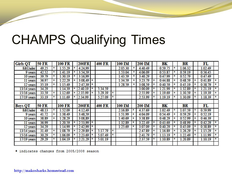 CHAMPS Qualifying Times