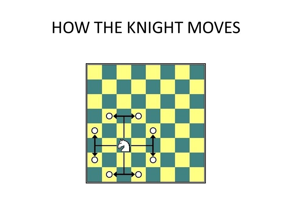 HOW THE KNIGHT MOVES