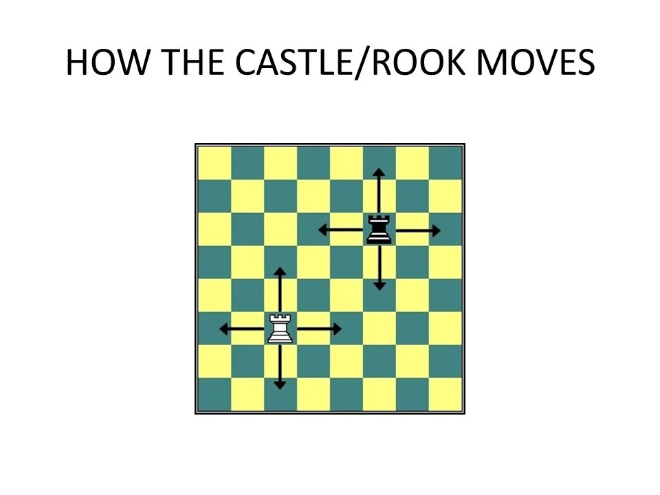 HOW THE CASTLE/ROOK MOVES