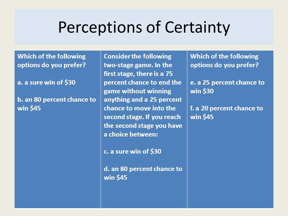 Perceptions of Certainty